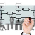 business process logistics