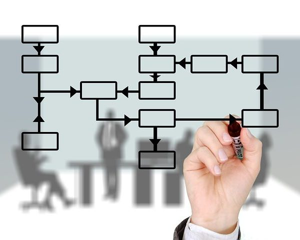 business process logistics
